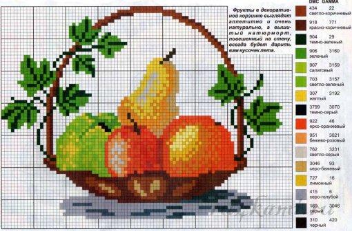 Корзинка с фруктами, вышивка крестом