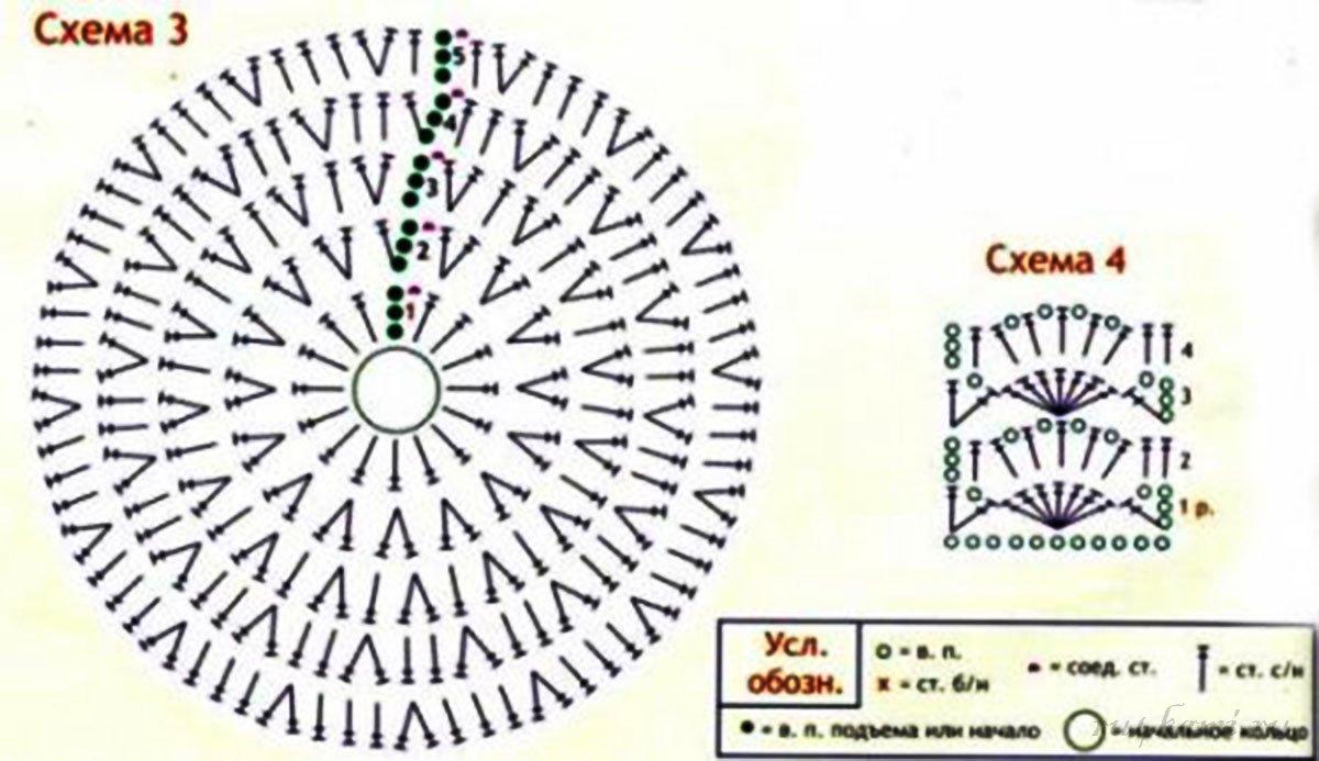 Шапочки детям крючком схемы мастер класс